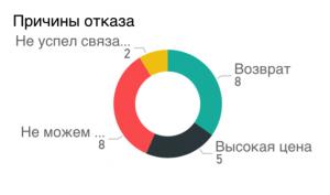 Визуализация данных отдела продаж с помощью Microsoft Power BI