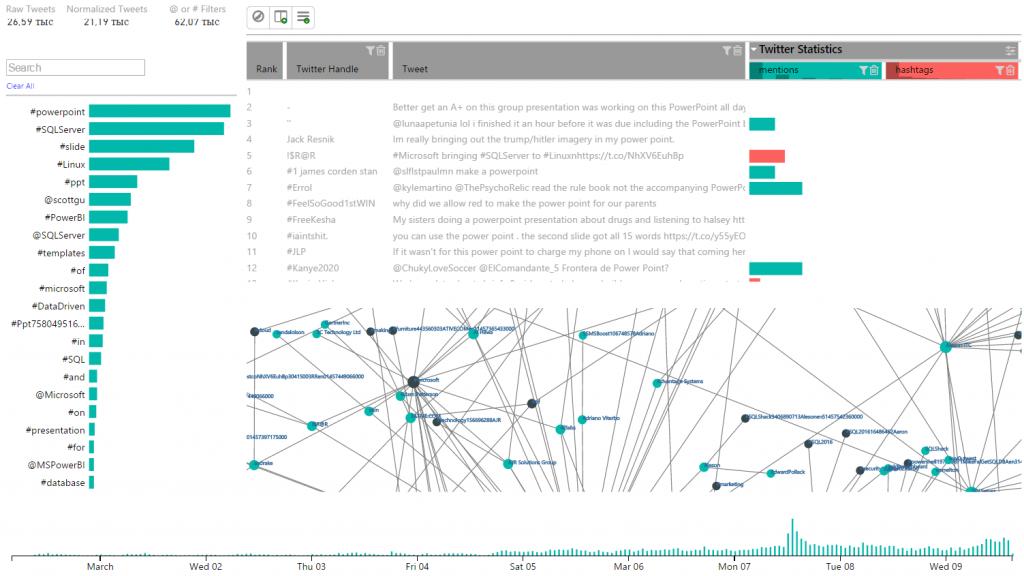 Аналитики любят глазами. Обзор визуализаций Power BI.