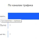 Гугл-визитка+прямые