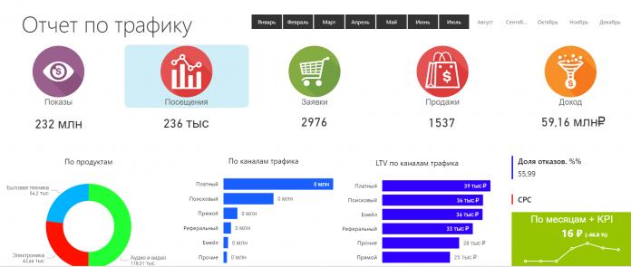Видео обзор отчета по трафику от myBI