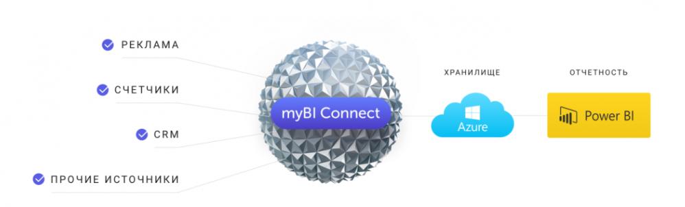myBI Connect — анонс сервиса автоматизации бизнес-аналитики