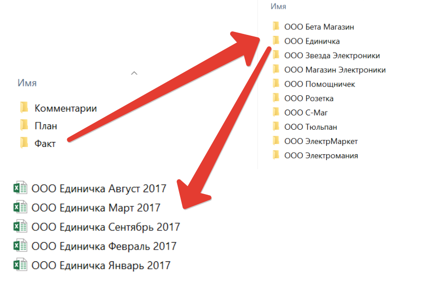 Отчет по продажам дилерской сети в Power BI