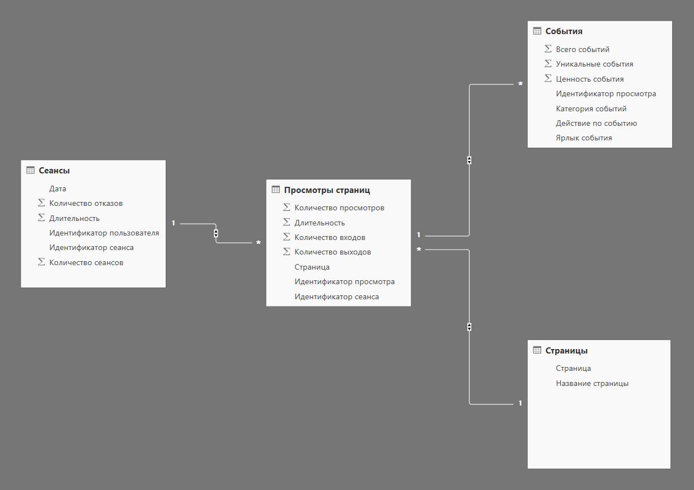 Пример построения модели на данных Google Analytics
