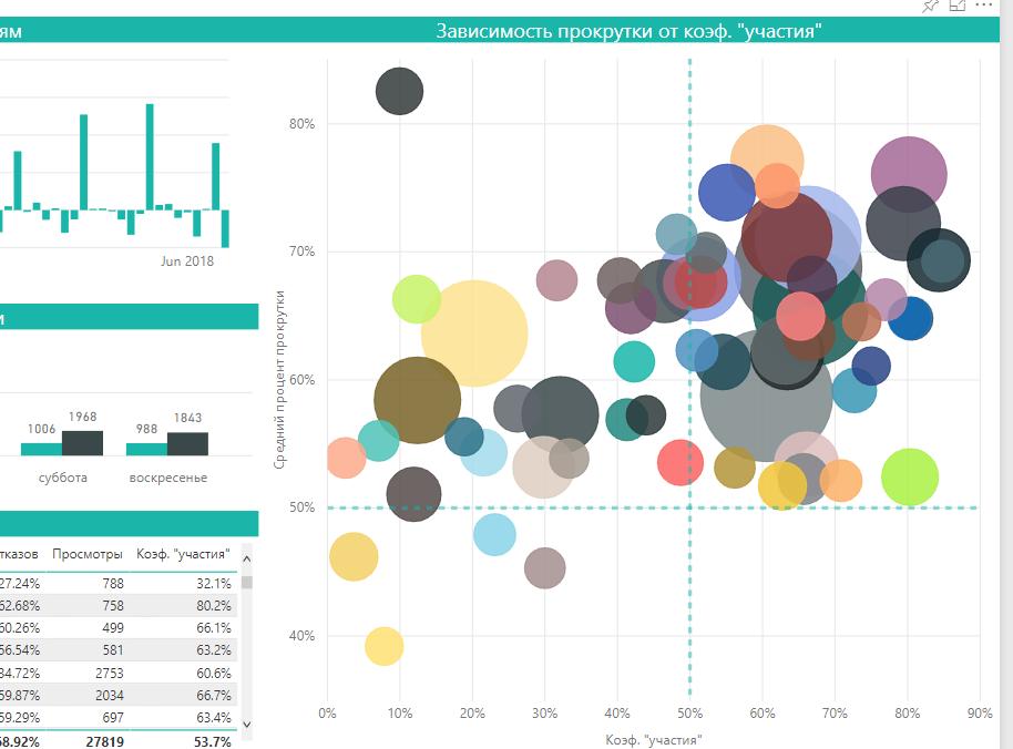 Анализ посещаемости блога Power BI Russia от команды Mello