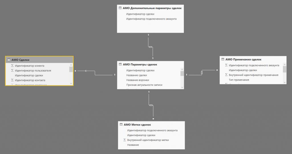 Анализ данных amoCRM с помощью Power BI (часть 1 — Моделирование)