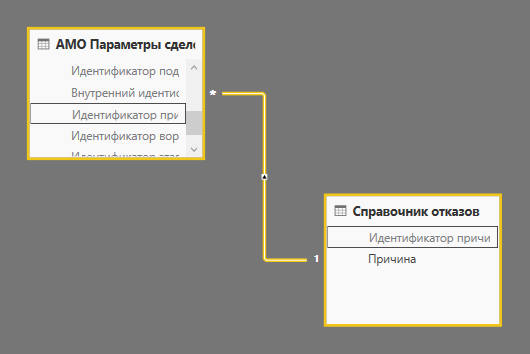 Анализ данных amoCRM с помощью Power BI (часть 2 — Визуализация)
