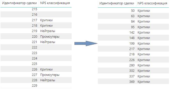 Анализ данных amoCRM с помощью Power BI (часть 3 — Меры DAX)