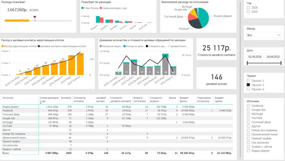 Трансформация подхода к бизнес-аналитике для клиента Nai Beсar от Tandem Group