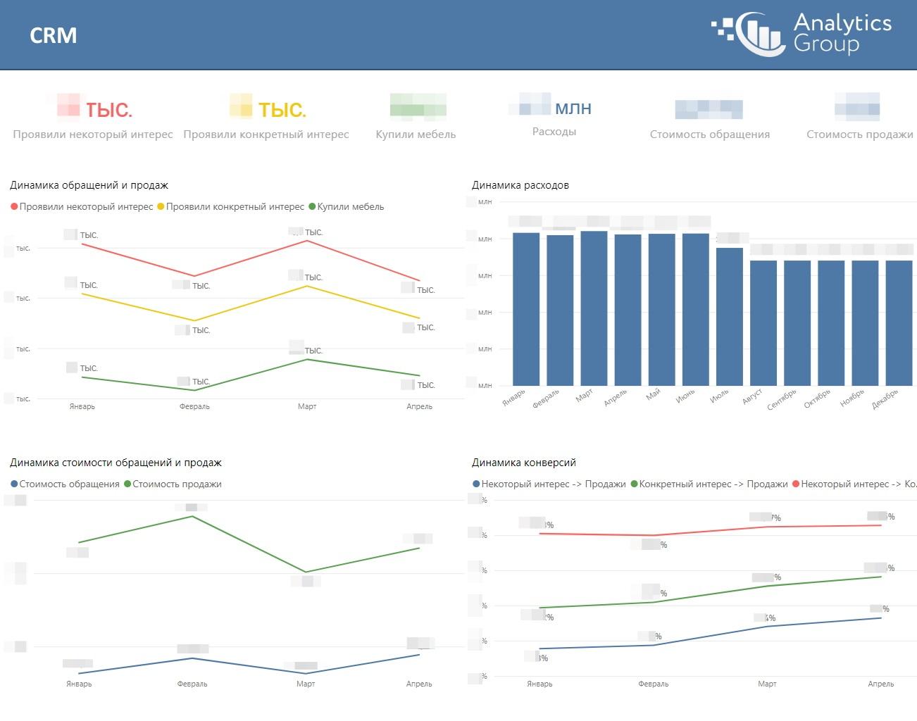 Отчет для рекламных агентств от Analytics Group