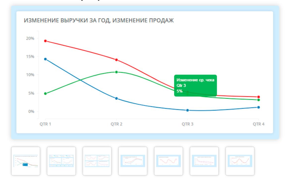 Линейный график с мягкими линиями
