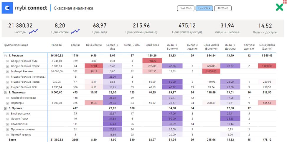 Отчет победителя online-Хакатона по Power BI по сквозной аналитике