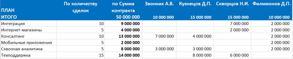 Конкурс Колоколова — обзор работы призера
