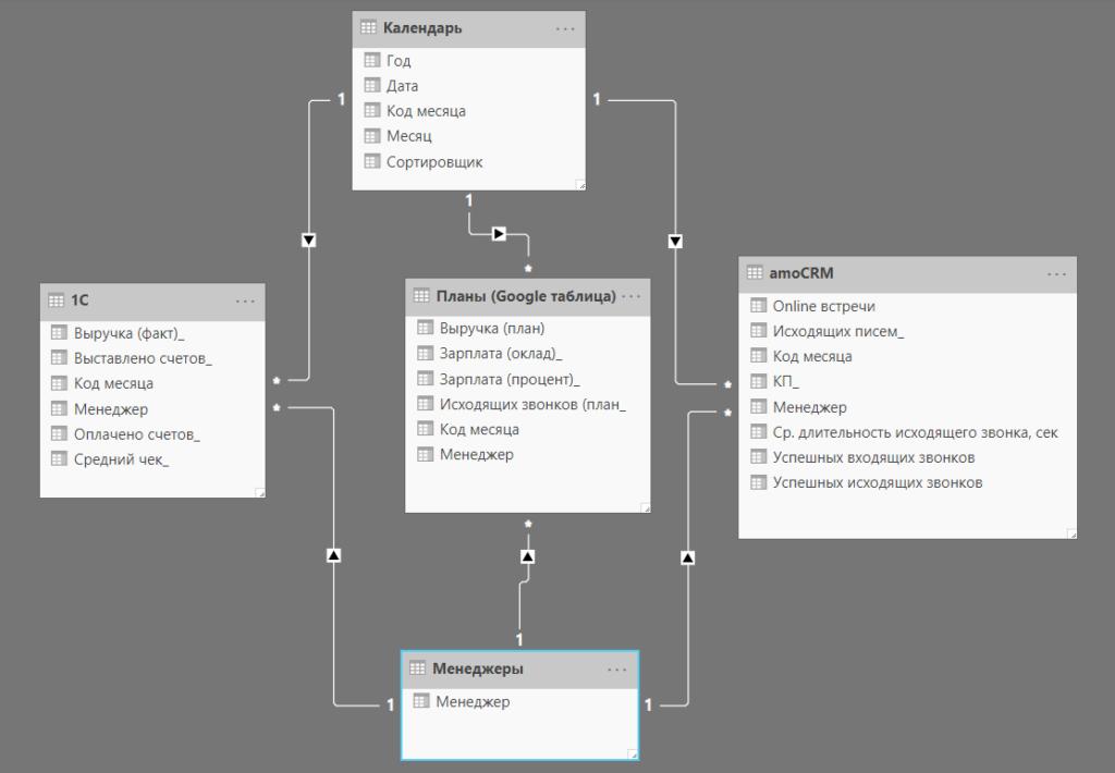 Анализ эффективности работы менеджеров