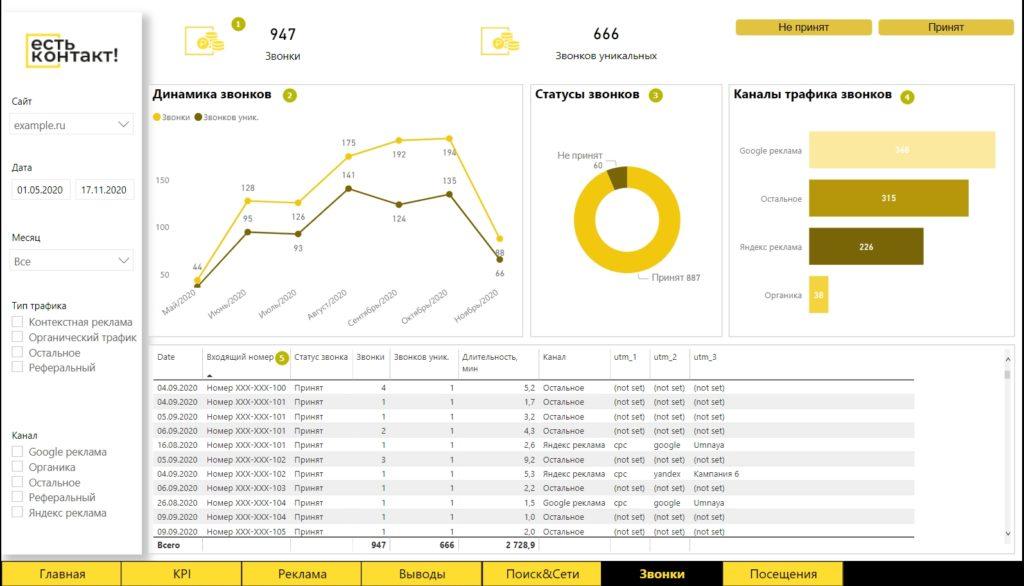 Когда Roistat не спасает: отчетность для заказчиков агентства интернет-маркетинга на Power BI