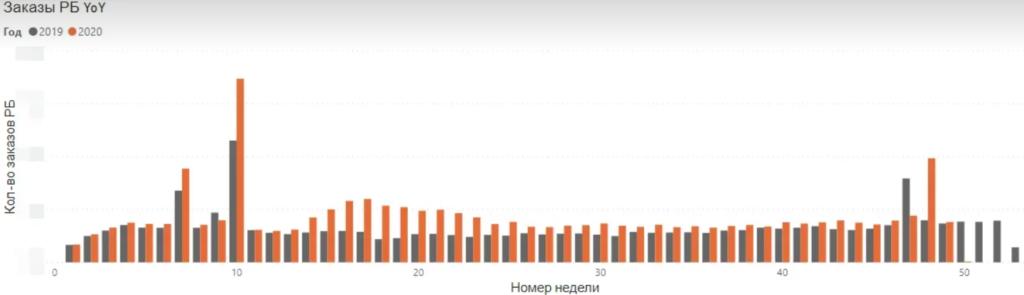 Русский Букет — кейс маркетинговой аналитики
