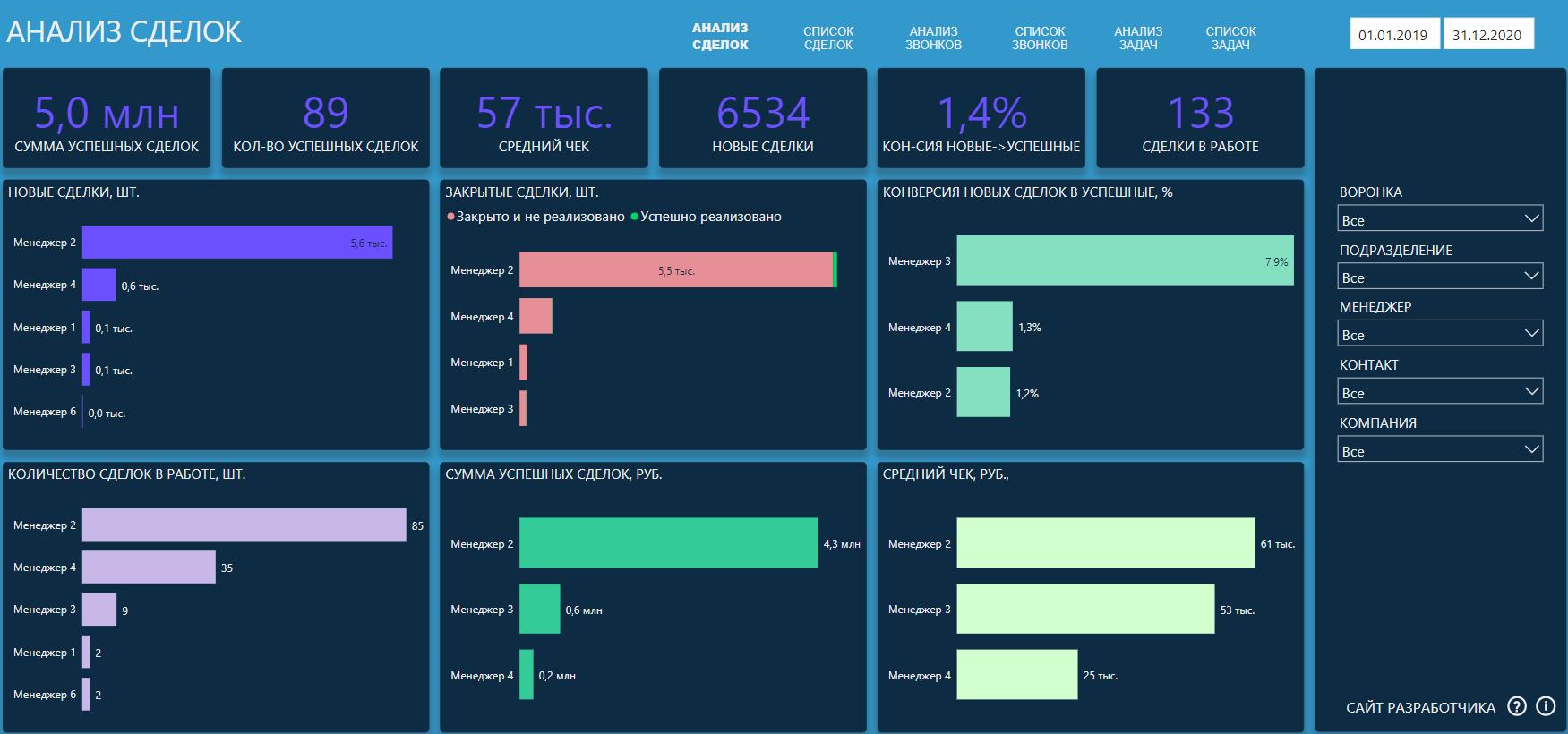 Шаблонный отчет на данных amoCRM — Biarch