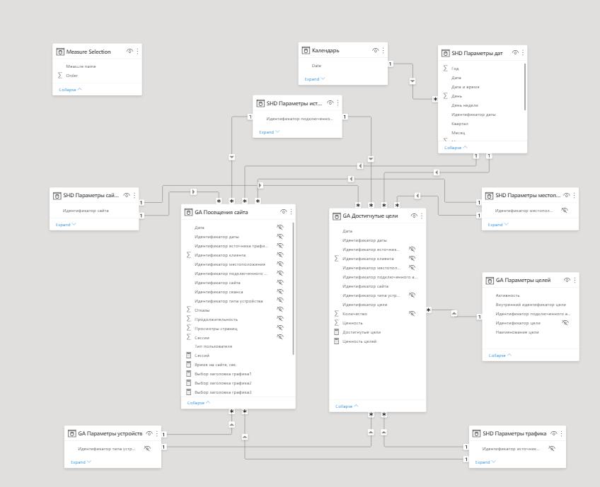 Шаблонный отчет по Google Analytics — myBI Market