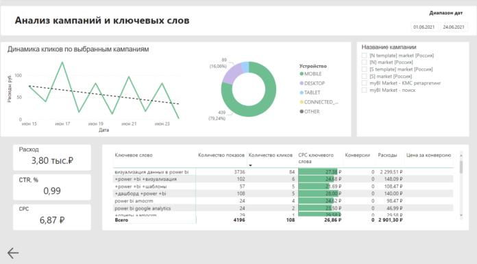 Визуализация посещаемости блога — отчет победителя Хакатона