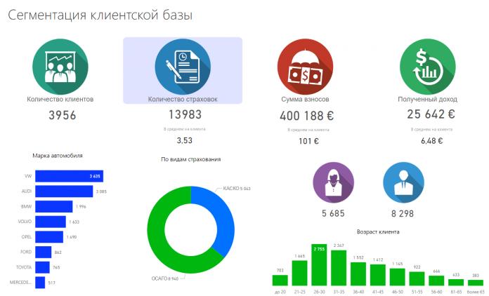 Видео-обзор отчета по клиентской базе от myBI