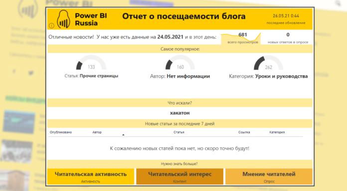 Маркетплейс шаблонных отчетов на Power BI