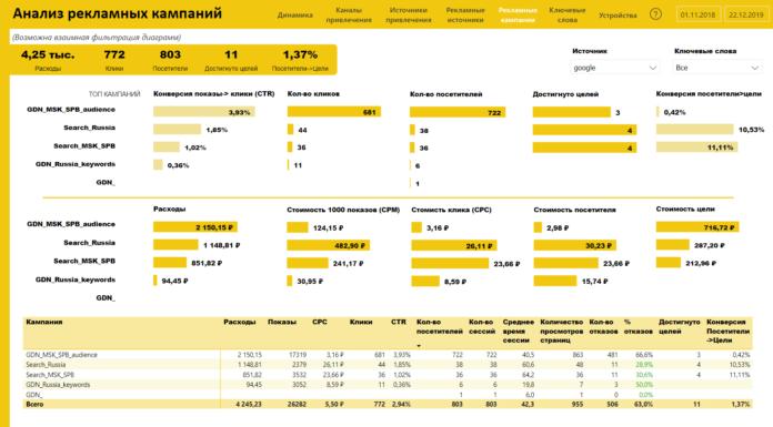 Аналитика продаж МойСклад в Power BI — Welbex