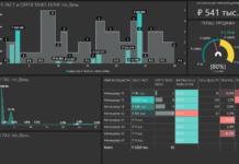 Сквозная аналитика от Analytics Group