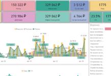 Анализ скриптов разговоров с помощью Power BI